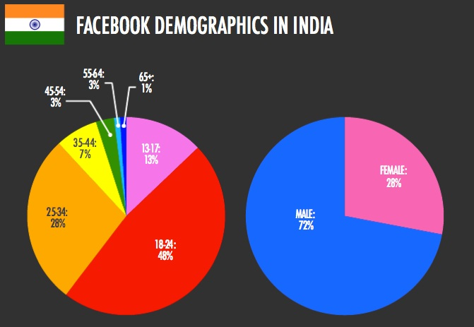 mobile phone demographics india Rural india spends most on mobile phones for most, cellphone is the only means of accessing internet mobile phone usage gone up.